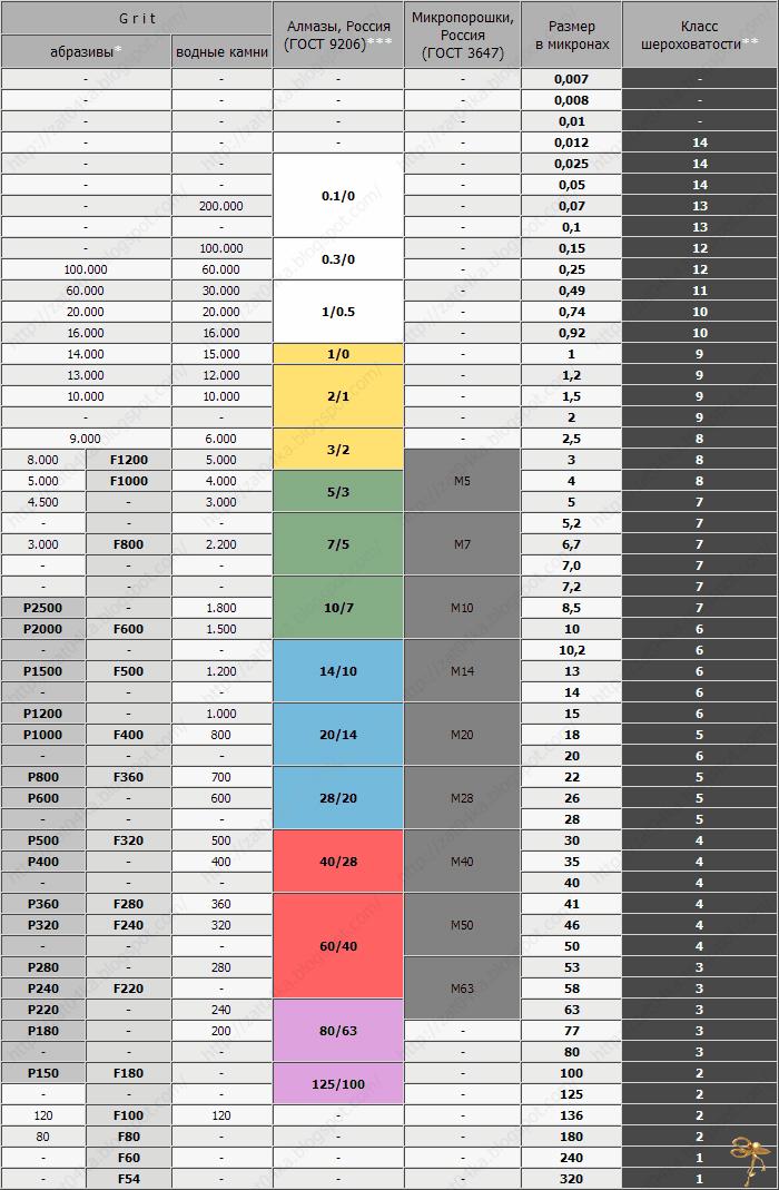 Таблица соответствия зернистости абразивов