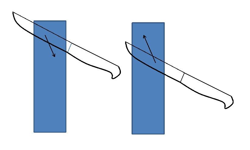 заточка на зерно. движения при заточке